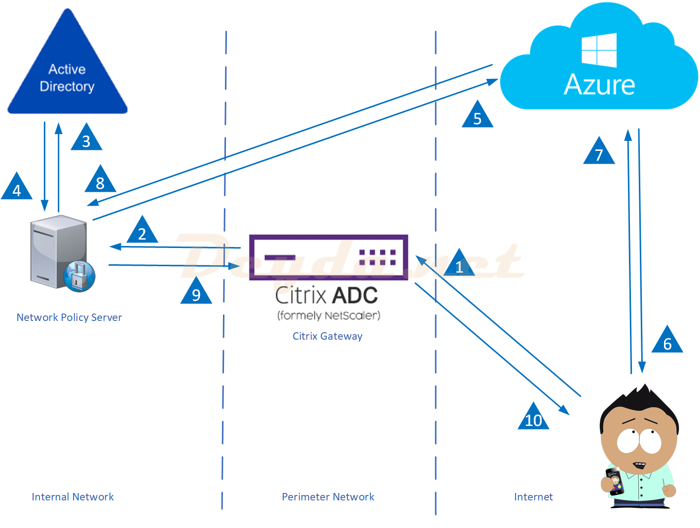active directory domain services in the perimeter network