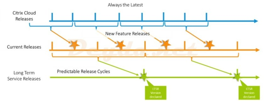 Citrix Cloud Releases Current Releases Long Term Service Releases