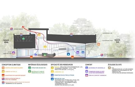 Press kit   1117-03 - Press release   The Îles-de-Boucherville National Park Wins Several Architecture Prizes - Smith Vigeant architectes - Institutional Architecture - Bioclimatic Crosssection (French version) - Photo credit: Smith Vigeant Architectes