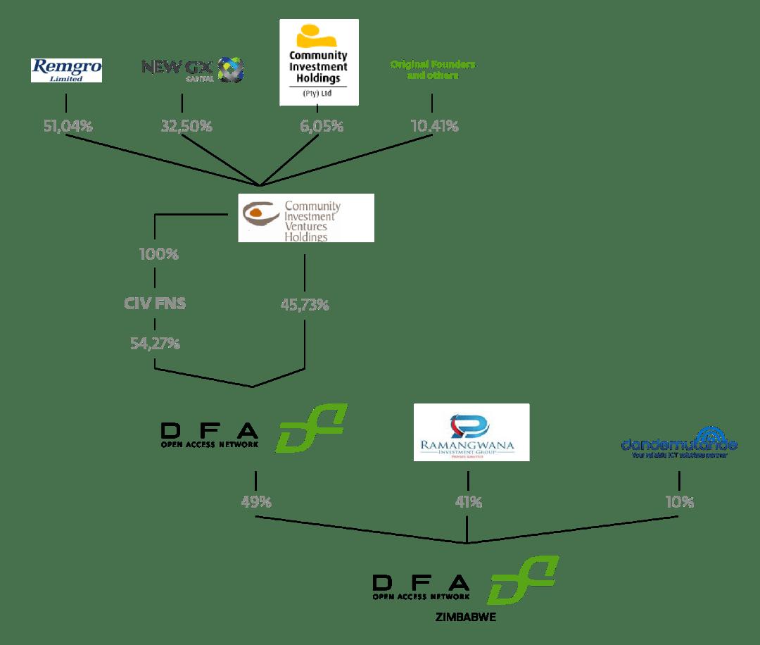 Shareholding – DFA Zimbabwe