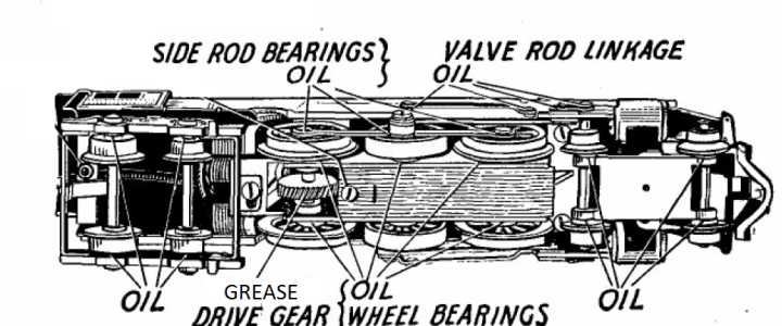 How to lubricate a Marx motor