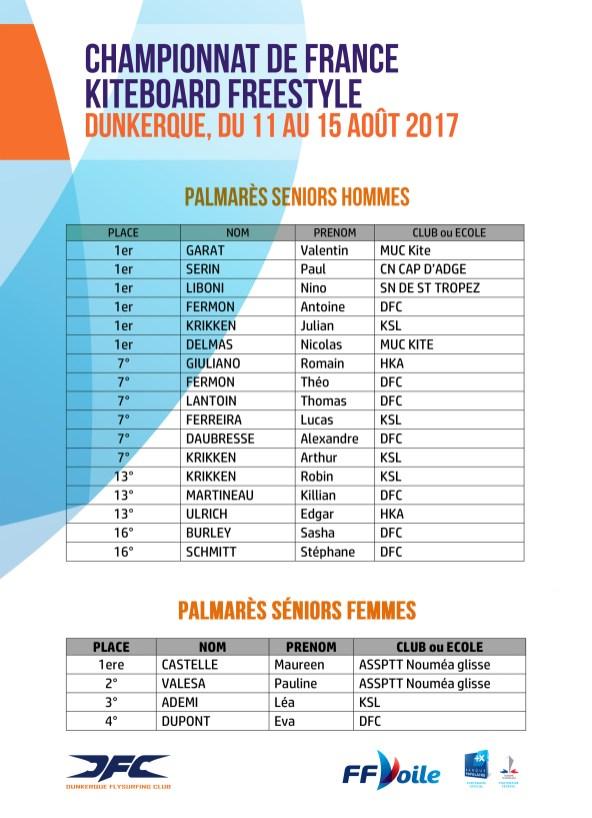 Résultats-Championnat-de-France-2017