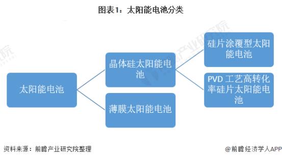 2021年中国目标产业市场现状与发展前景分析