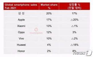 """雷军笑了! 小米赢得了中国手机第一名!  """"机器王""""今天开始销售,一分钟内销售额突破12亿美元。"""
