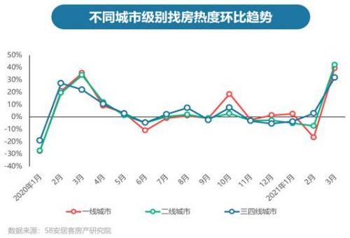 住房市场正在升温! 三月份二手房探访高峰,新房搜索热上升近40%