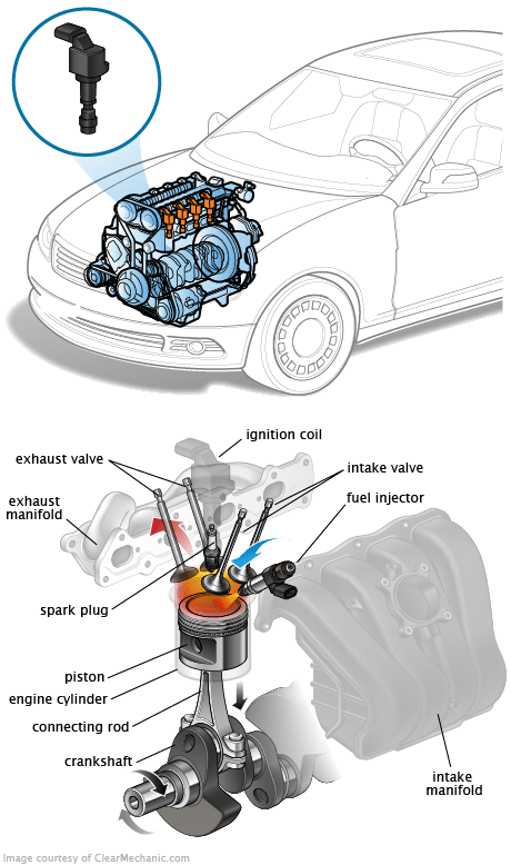 How to Spot a Bad Ignition Coil