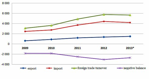 foreign trade turnover Jan-Jul