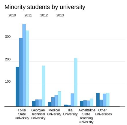 Ethnic minority students in different universities in Georgia