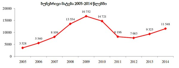 Figure showing natural growth data for Georgia