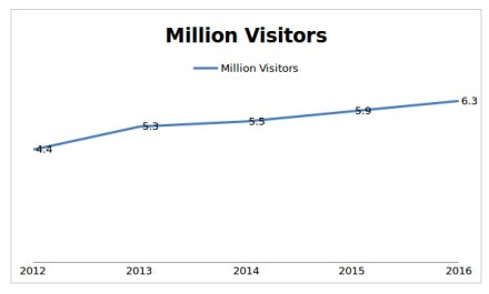 visitors_to_Georgia_2012-2016
