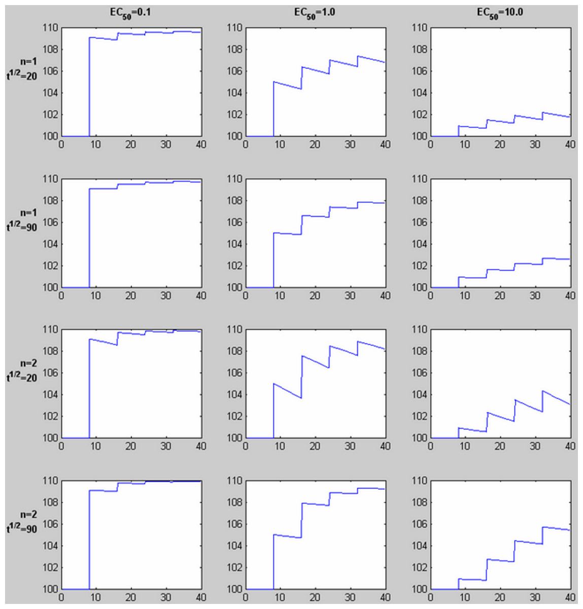 Rapid Quantitative Pharmacodynamic Imaging By A Novel