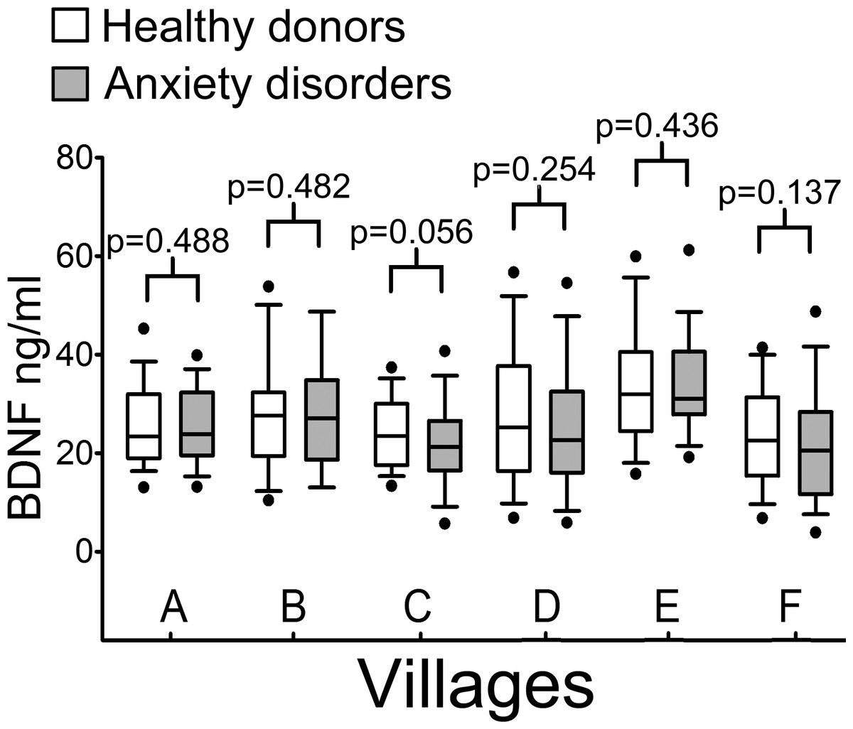 Brain Derived Neurotrophic Factor Serum Levels In Genetically Isolated Populations Gender