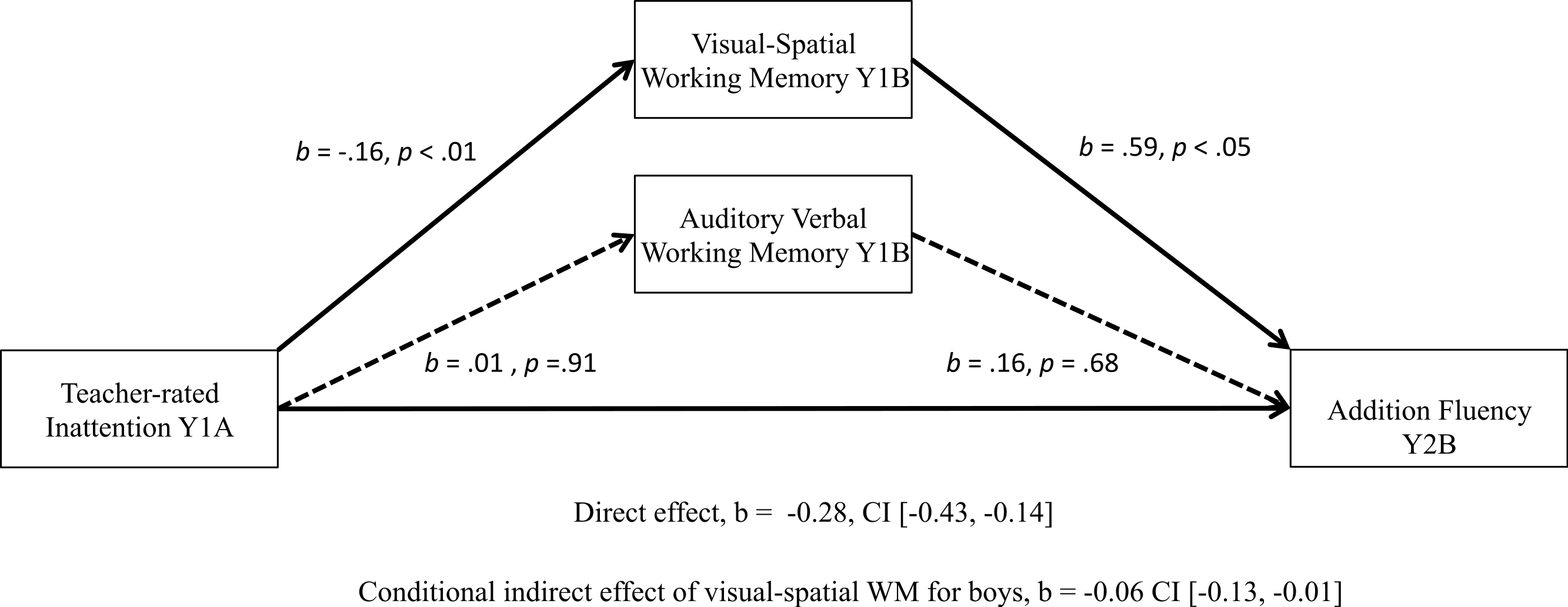 Longitudinal Relations Among Inattention Working Memory