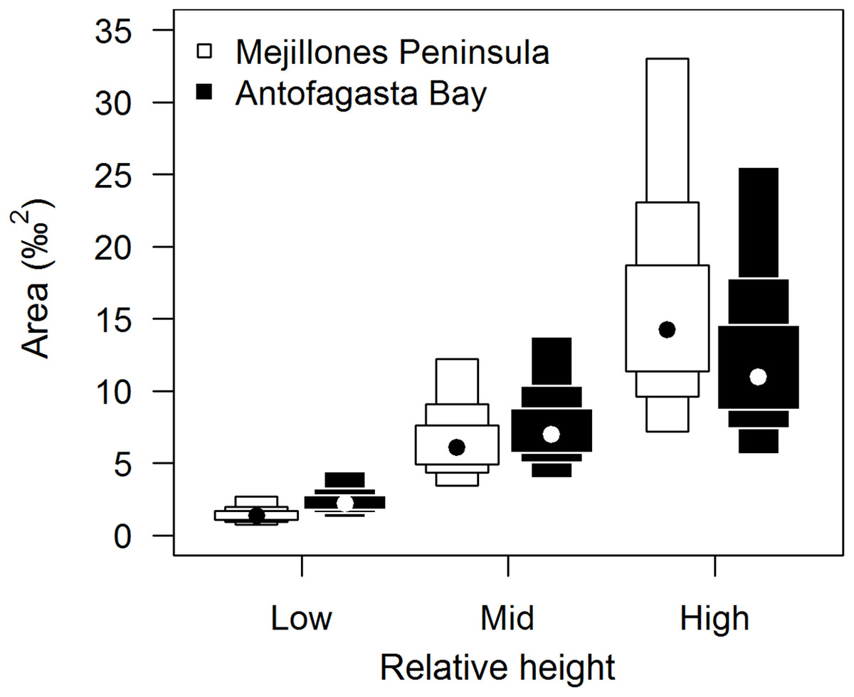 Living To The Range Limit Consumer Isotopic Variation Increases With Environmental Stress Peerj