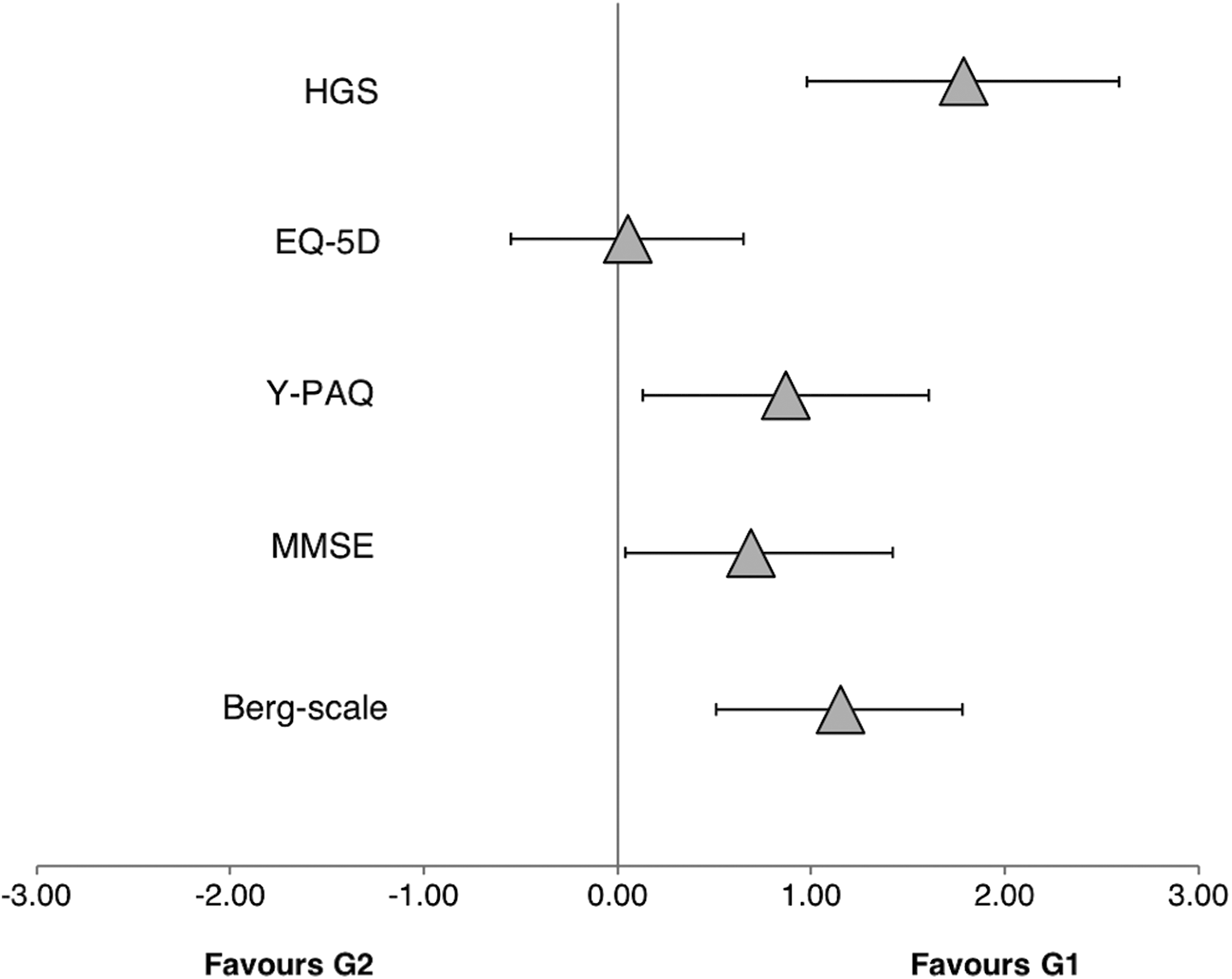 Movement Velocity In The Chair Squat Is Associated With