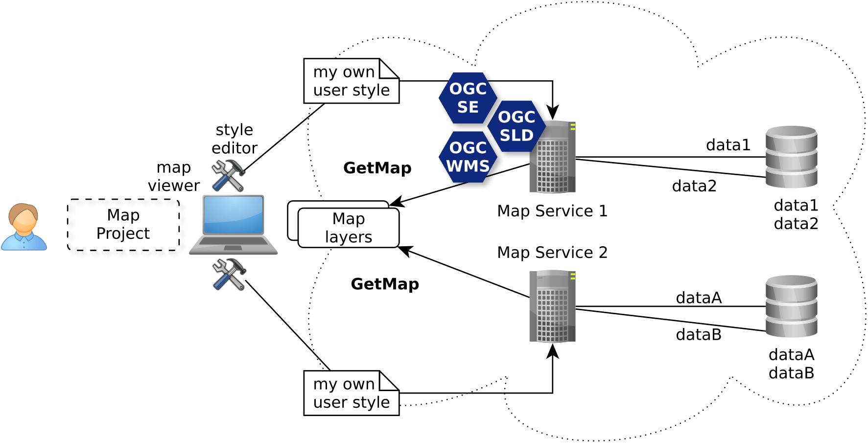 A Redesign Of Ogc Symbology Encoding Standard For Sharing Cartography Peerj