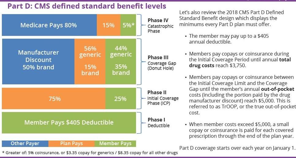 Part D Payment Stages