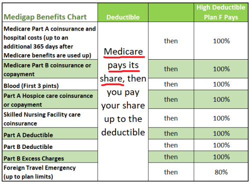 Medicare 2019 Part A and Part B: Premium and Deductible