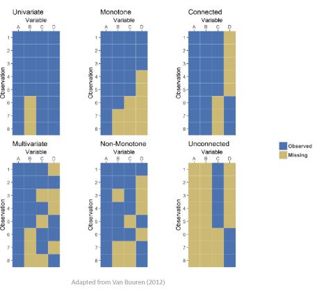 Missing data patterns