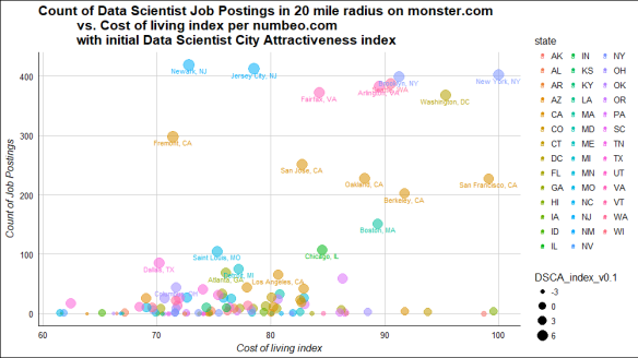 Best city for data scientists today according to two