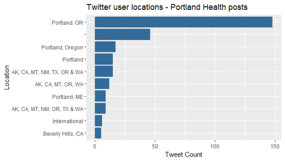 twitter_user_locations