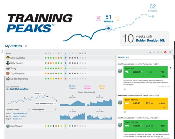 Planificación, programación y análisis de datos conTraining Peaks