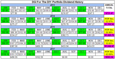 Table Of Dividend History For The Portfolio