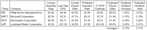 September Dividend Growth Predictions