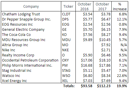 Table of dividend growth for October, 2017.