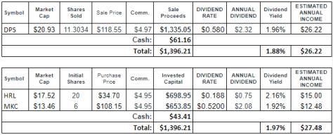 DPS Trade Results