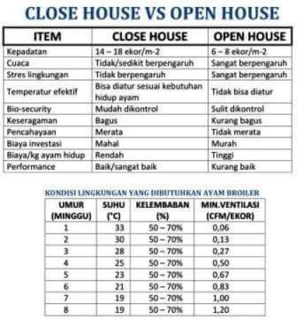 Keunggulan Kandang Closed House