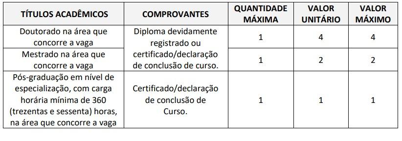 PREFEITURA DE SP ETAPAS