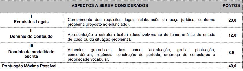 Critérios de avaliação da prova prática