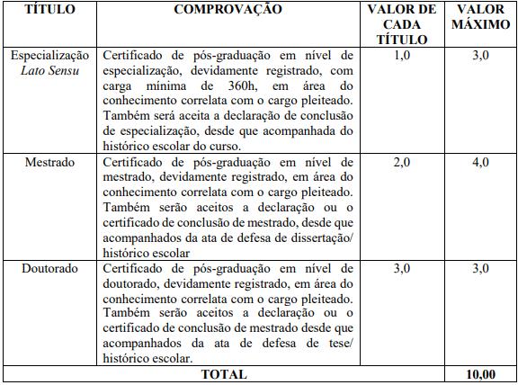 Avaliação de Títulos do Concurso Prefeitura de Paulo Afonso