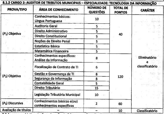 Edital ISS Aracaju - Provas