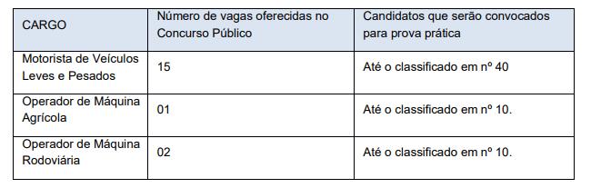 Prova prática - Concurso Prefeitura de Cezarina