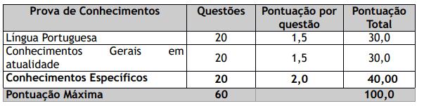 Prova Objetiva cargos de nível superior (concurso Prefeitura de Cantá)