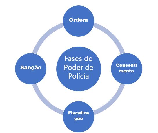 Ciclo do Poder de Polícia