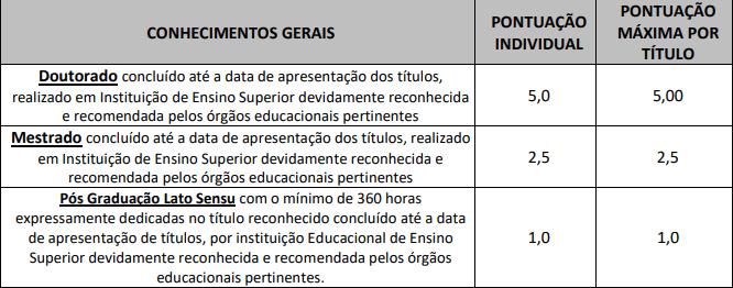 Prova de Títulos do edital Guarujá Previdência