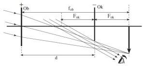 Pembentukan-bayangan-pada-teropong-panggung-300x136