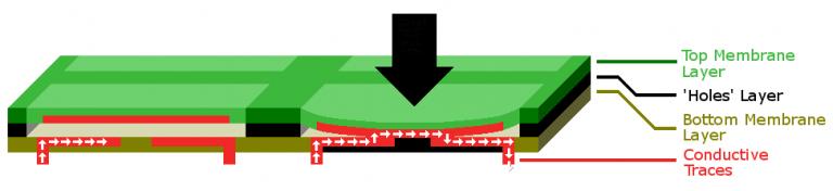 Membrane keyboard diagram