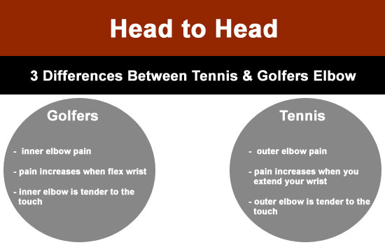 difference between golfers and tennis elbow