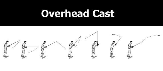 overhead fisherman cast