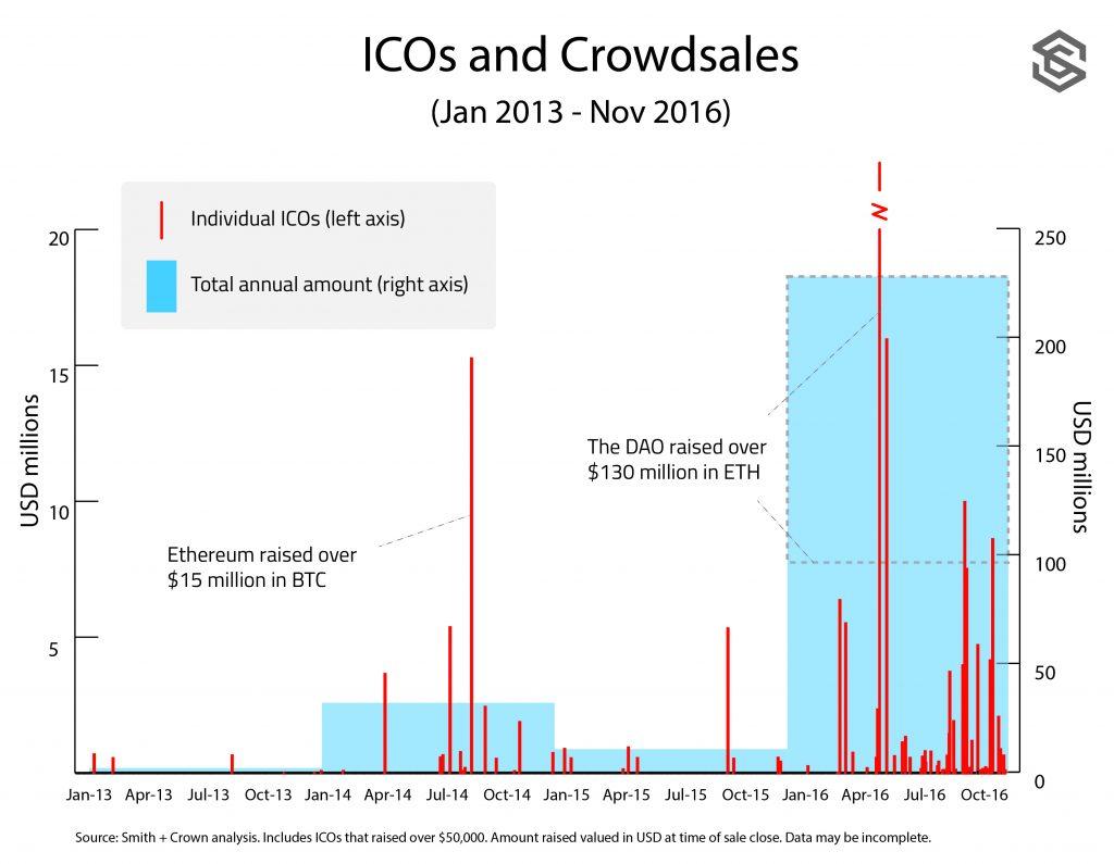 ICO-Funding-2013-onward-1024x795