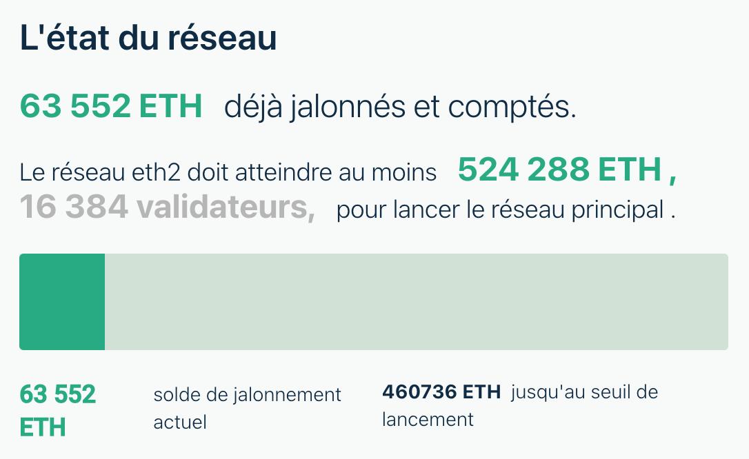 quantité d'ETH stacké