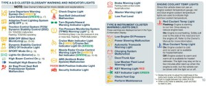 What Do Mazda Warning Lights Mean?   Beach Mazda