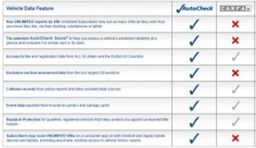 http://www.autocheck.com/vehiclehistory/autocheck/en/autocheck-vs-carfax