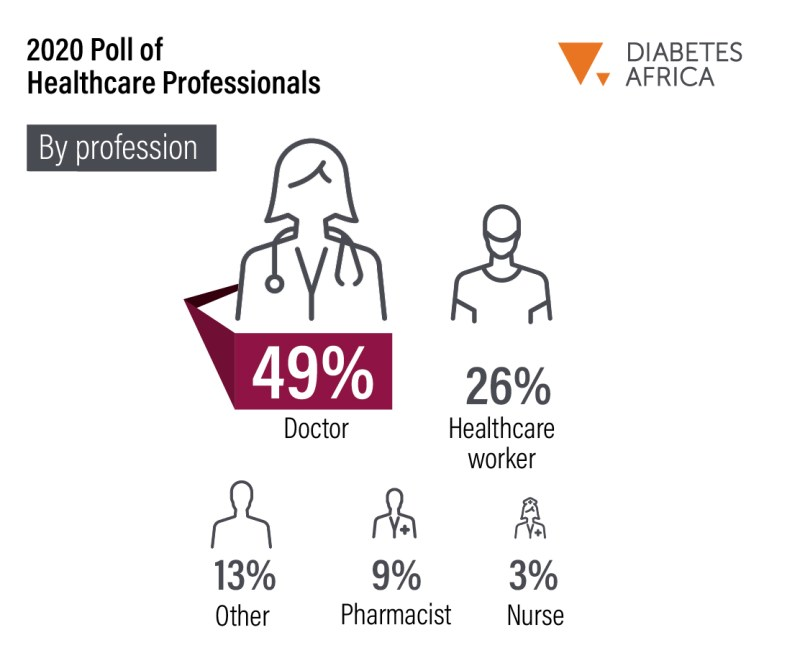 Diabetes Africa 2020 Poll of Professionals (Respondents Profile By Profession)