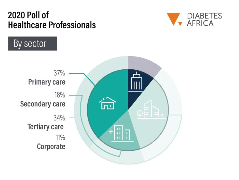Diabetes Africa 2020 Poll of Professionals (Respondents Profile By Sector)