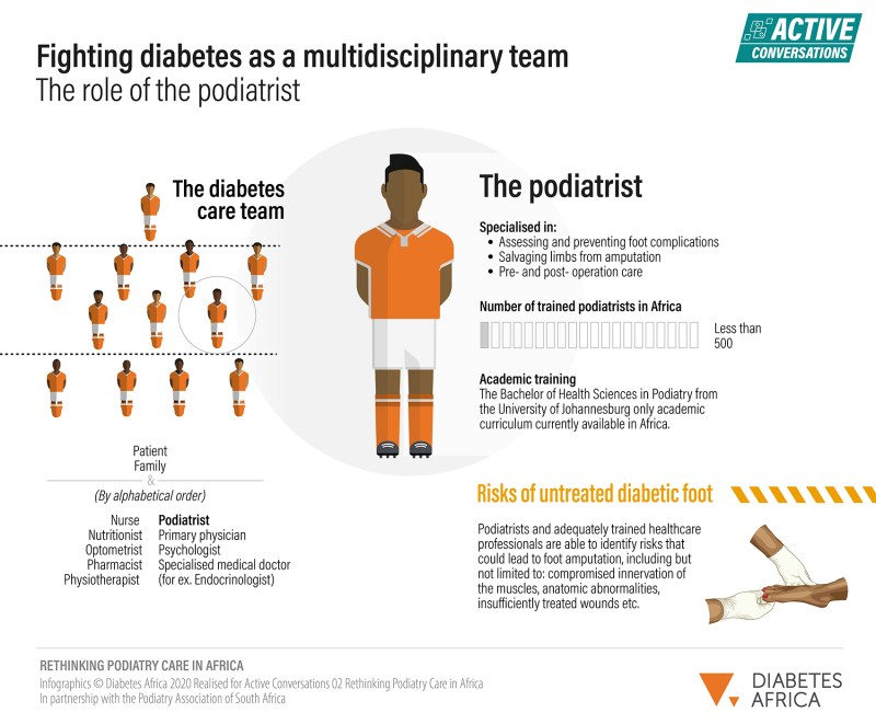 Understanding the role of the podiatrist as part of a multidisciplinary care team
